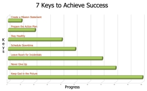 7 Keys to Achieve Success